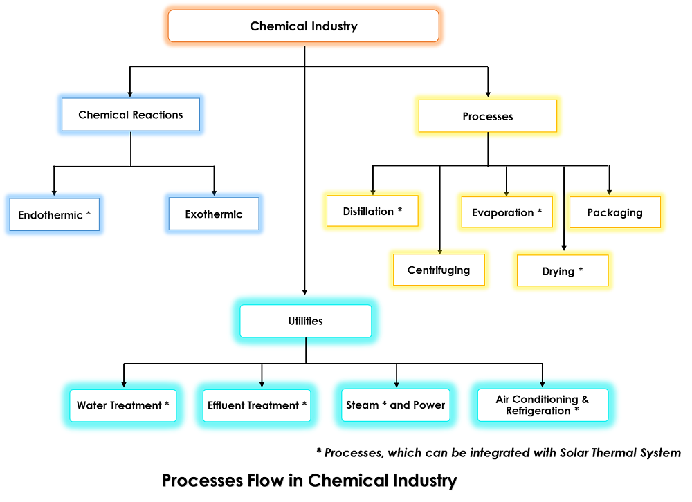 Process Flow in Chemical Industry